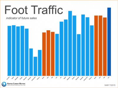 blog post foot traffic